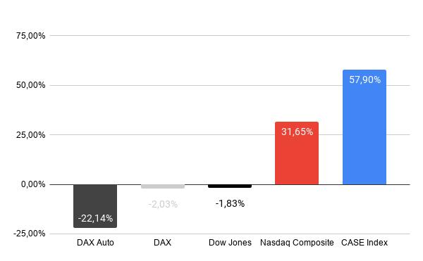 Indizes CASE Index | das digitale auto