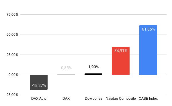 Indizes CASE Index   das digitale auto
