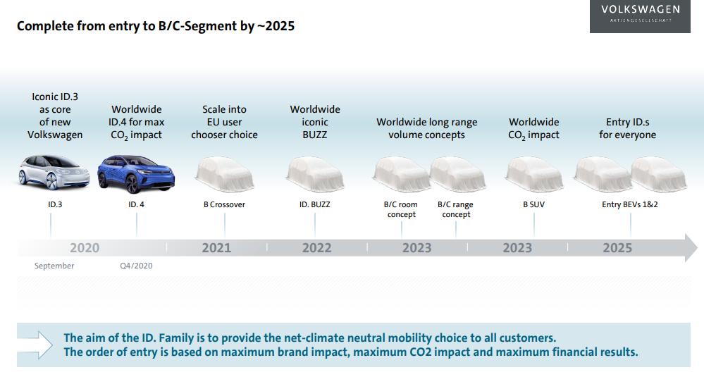 Volkswagen Elektrostrategie Segments