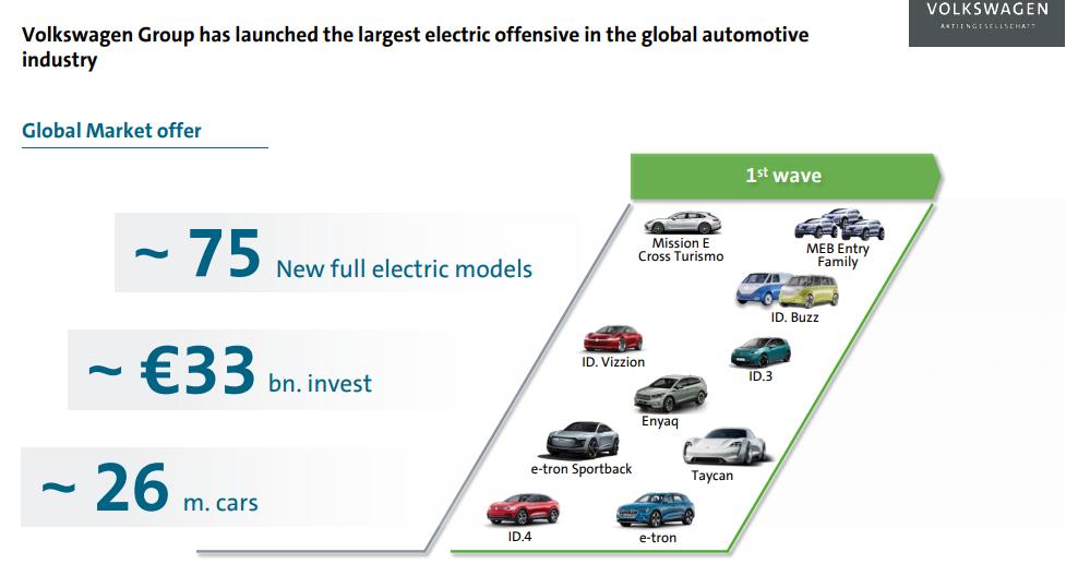 Volkswagen Elektrostrategie 75 models
