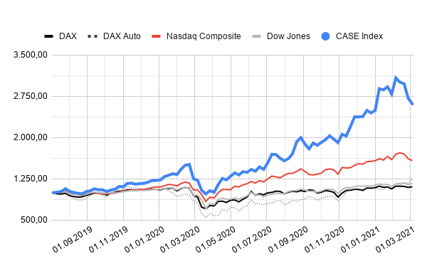 CASE Index | das digitale auto