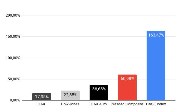 Aktien Performance Vorwoche CASE Index | das digitale auto