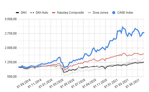 CASE Index   das digitale auto
